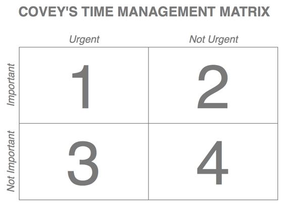 Important Urgent Matrix Template Images - Template Design Ideas
